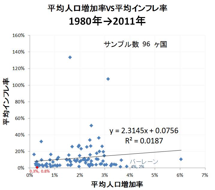 人口とインフレ1
