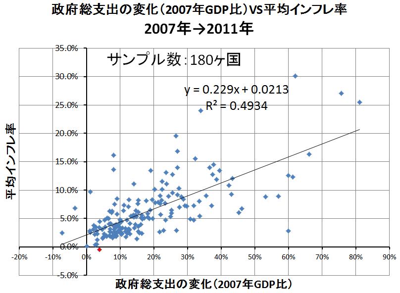 政府支出VSインフレ率4