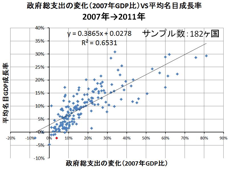 政府支出VS名目成長率4