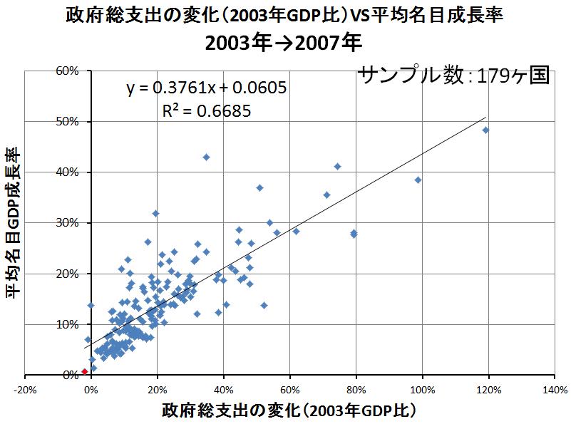 政府支出VS名目成長率3