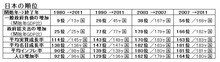 日本の順位