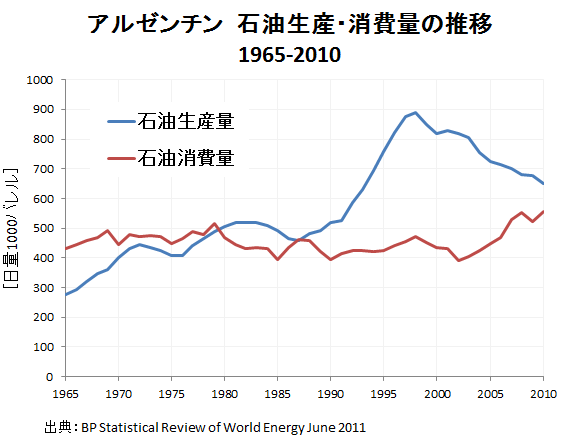 アルゼンチンの石油生産量と消費量