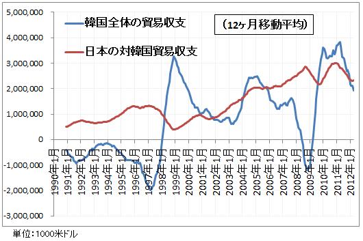 韓国全体の貿易収支と日本の対韓国貿易収支2