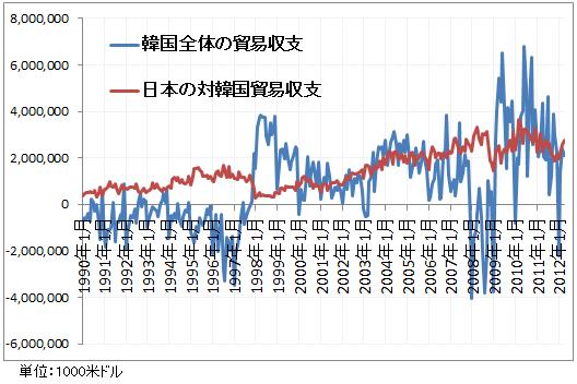 韓国全体の貿易収支と日本の対韓国貿易収支1