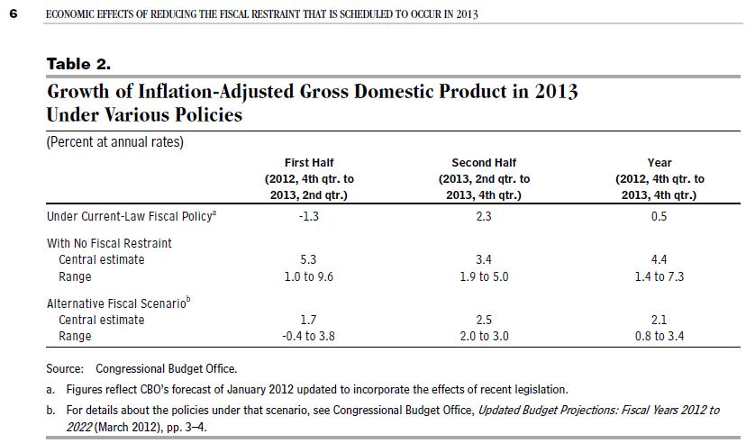 米議会予算局の予測