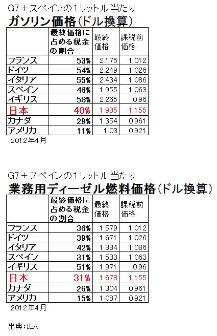 ガソリン等価格(各国)