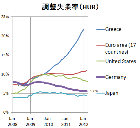 ドイツなど調整失業率