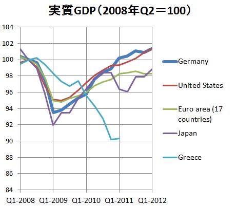 ドイツなど実質GDP