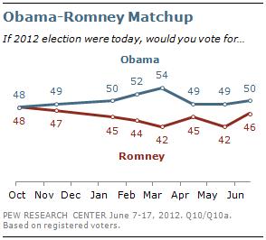オバマとロムニー支持率