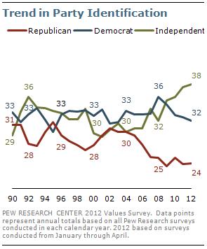 政党支持率