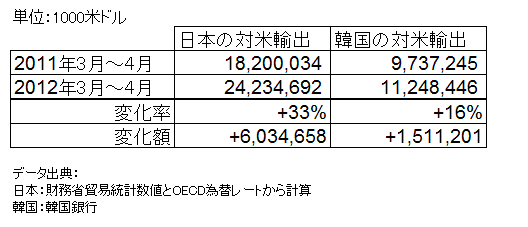 日韓の対米輸出比較