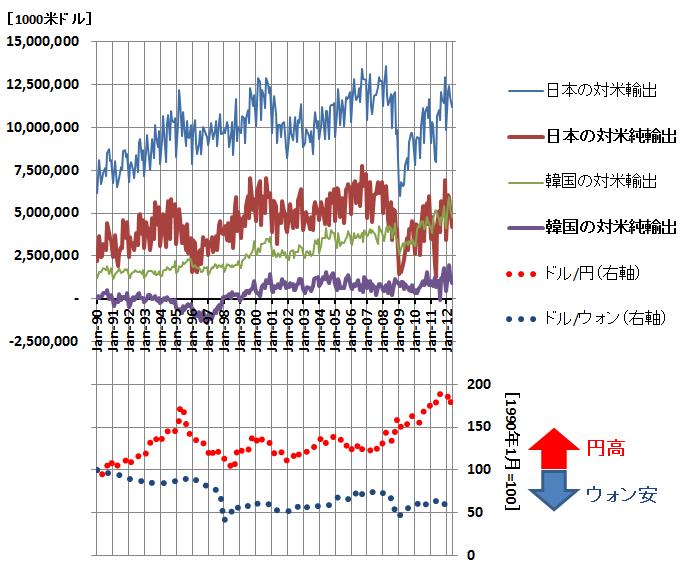 日韓の対米輸出比較グラフ