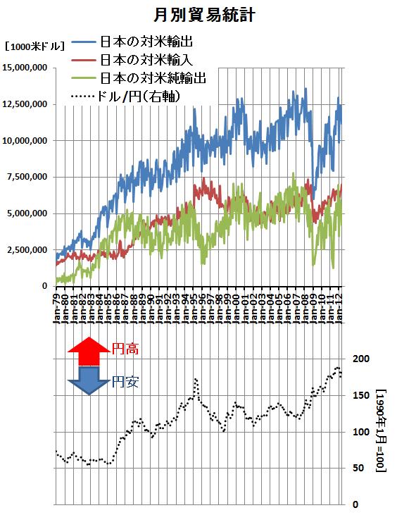 日本の対米輸出入