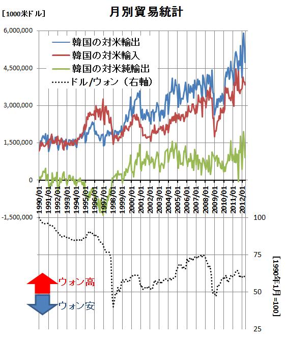 韓国の対米輸出入