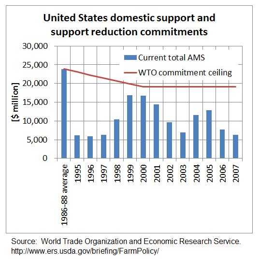 米国のAMS上限と実際の実施金額