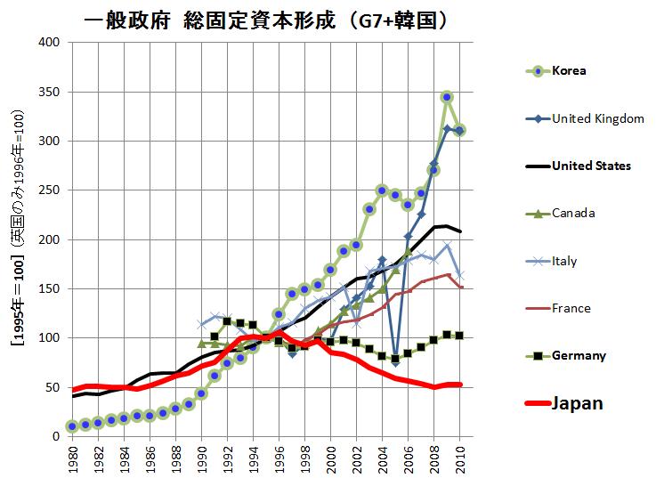 一般政府総固定資本形成(G7+韓国)95年=100