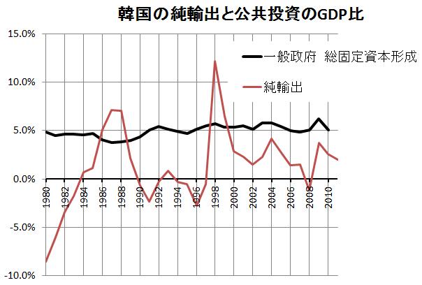 韓国の純輸出と公共投資GDP比