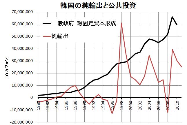韓国の純輸出と公共投資