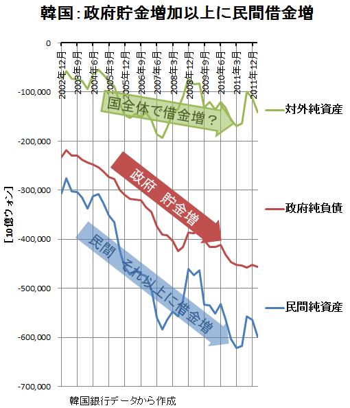 韓国対外純資産