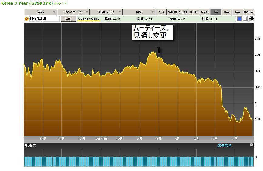 韓国3年物国債利回り(ブルームバーグ)