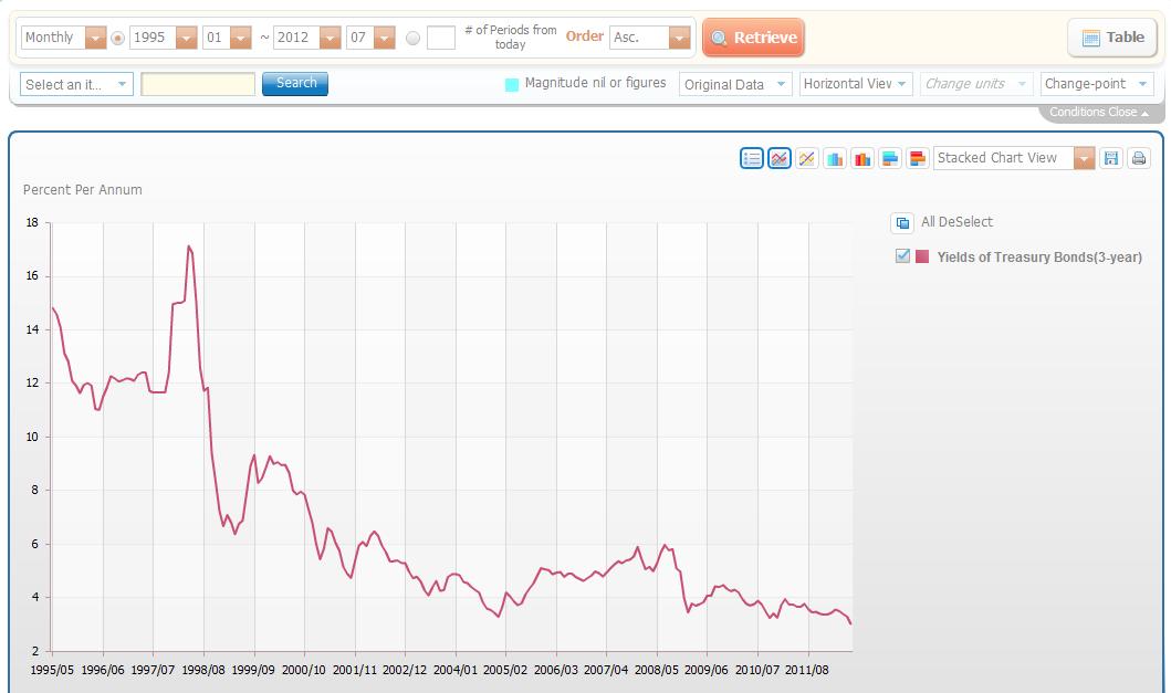 韓国3年物国債利回り