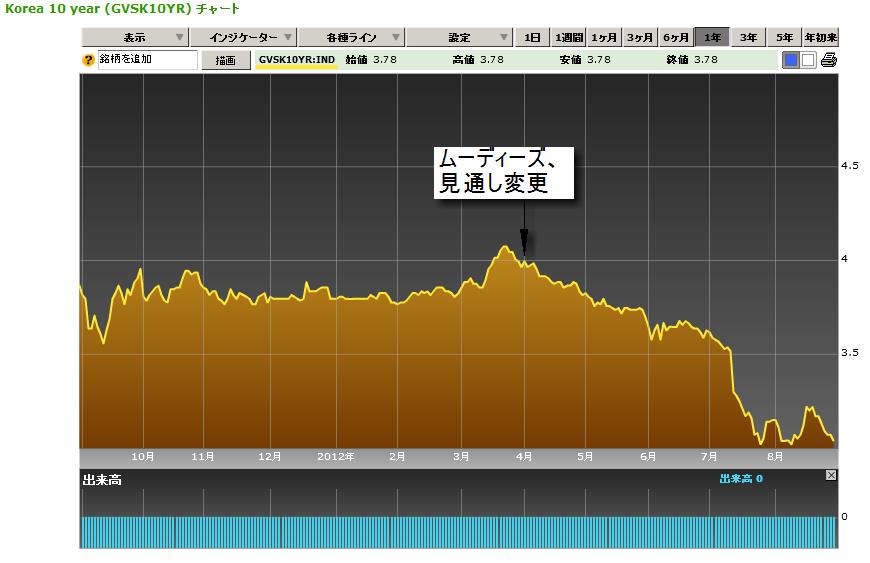 韓国10年物国債利回り(ブルームバーグ)