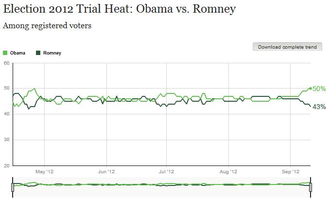 大統領候補支持率
