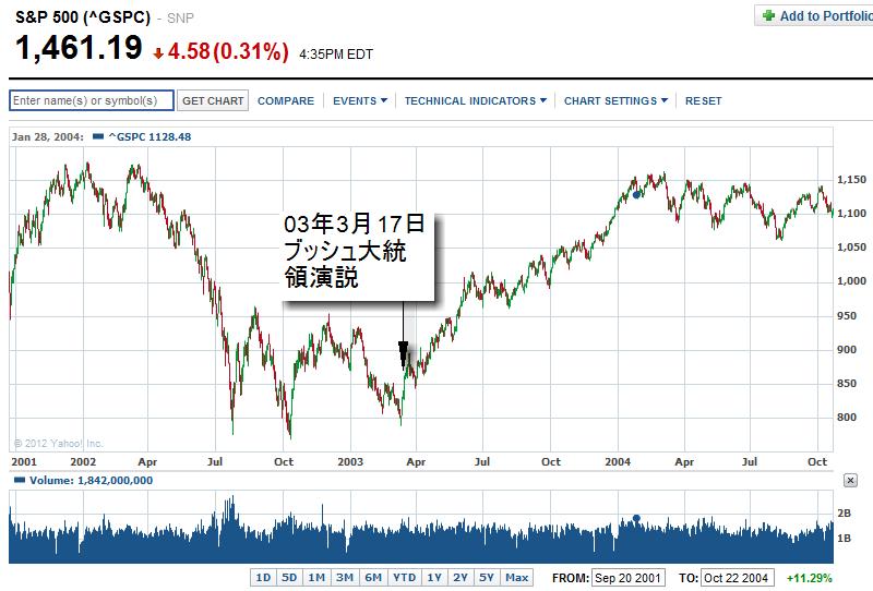 イラク戦前後の株価