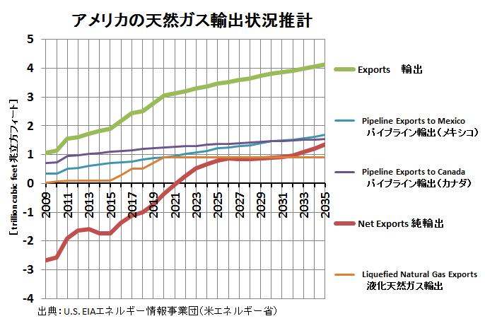 米天然ガス収支