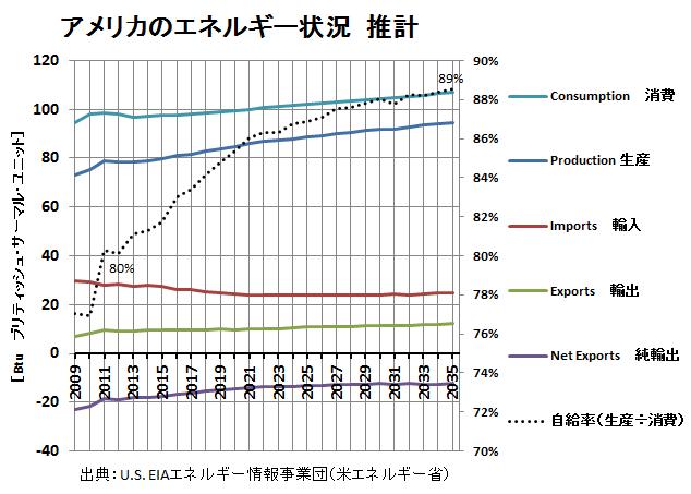 米エネルギー収支2