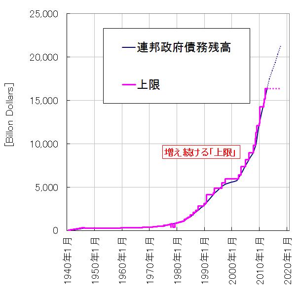 米債務上限1940-2020
