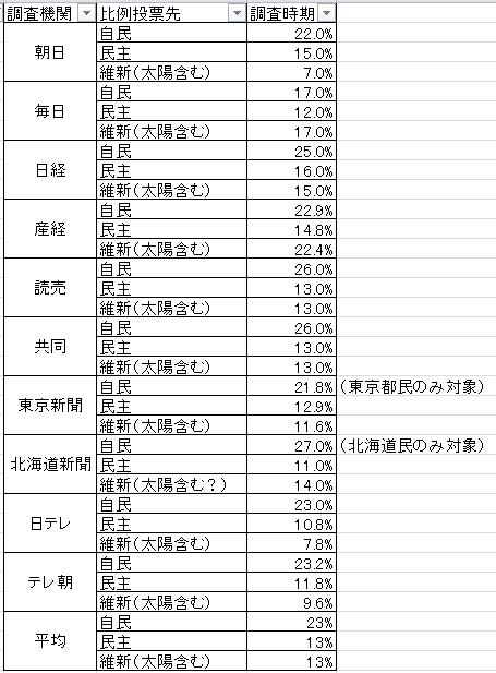 比例投票先調査まとめ(表)121118