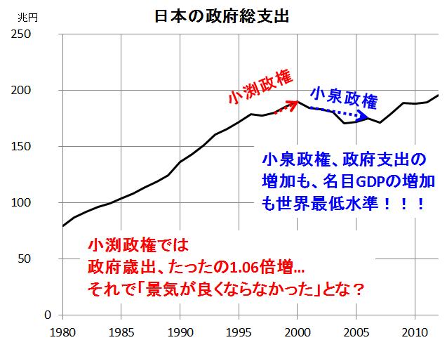 日本政府総支出