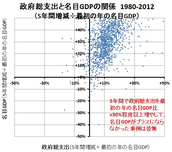 政府総支出と名目GDP(3)