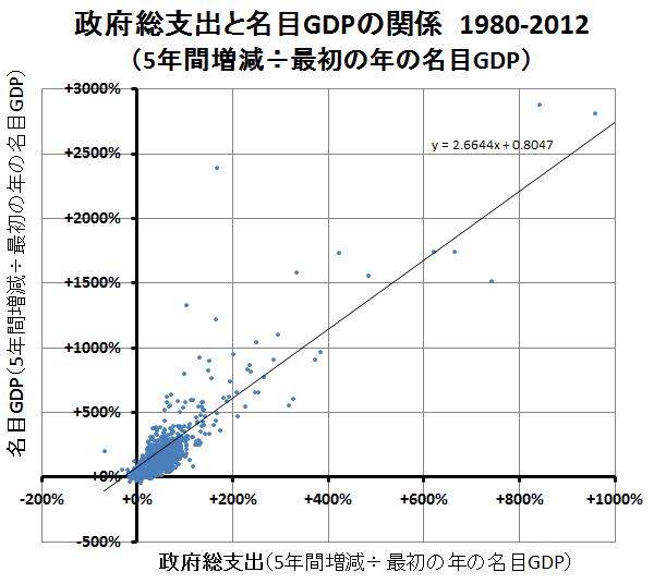 政府総支出と名目GDP(2)