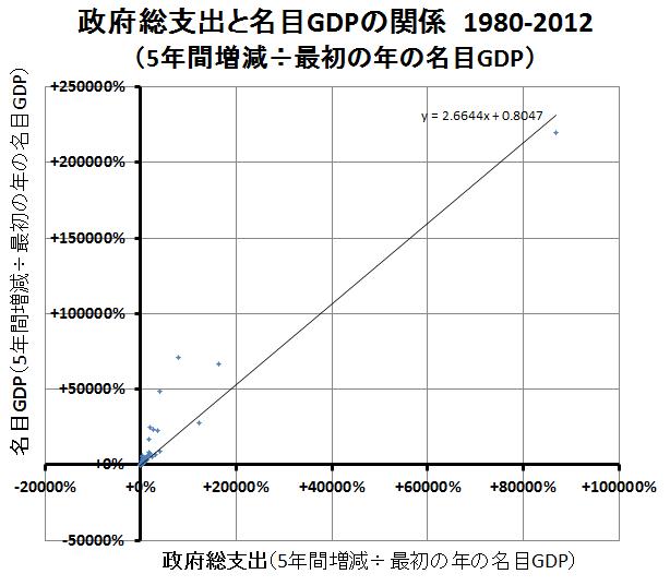 政府総支出と名目GDP(1)