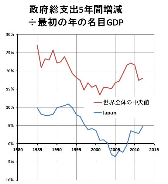 政府総支出5年間増減、日本と世界全体の中央値