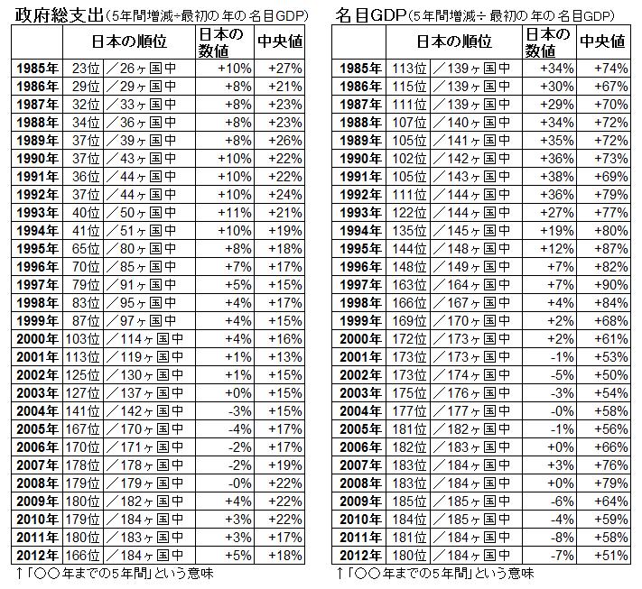 日本の政府総支出、名目GDP変化のまとめ表