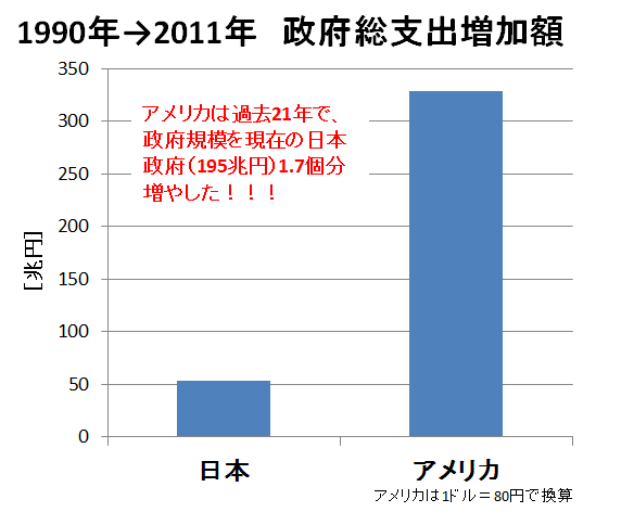 日米政府支出の増加比較