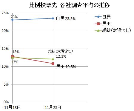 比例投票先、各社平均の推移(1125)