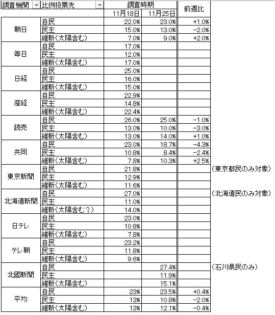 比例投票先調査まとめ(表)121125