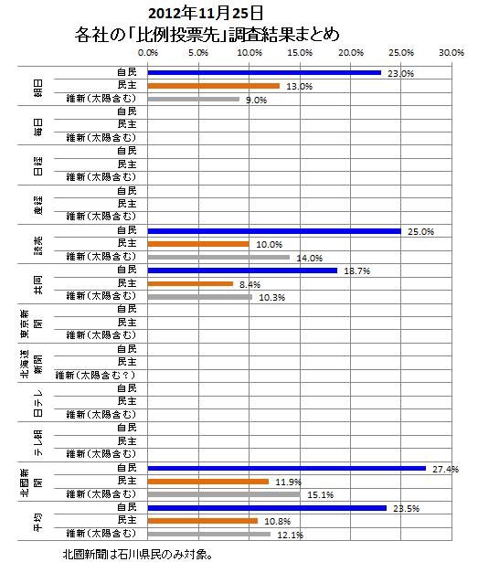 比例投票先調査まとめ121125