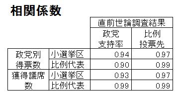 事前調査と開票結果の相関係数