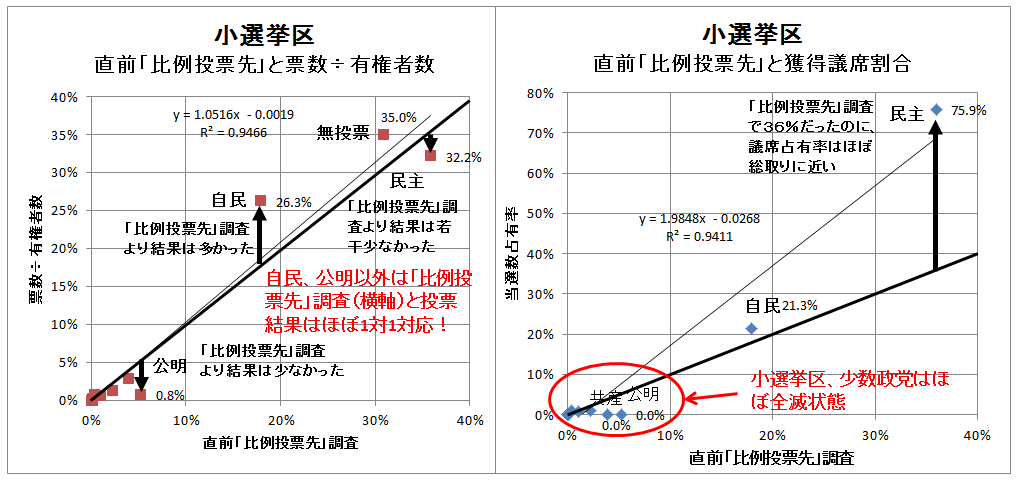 小選挙区、比例投票先と票数と獲得議席割合(1)