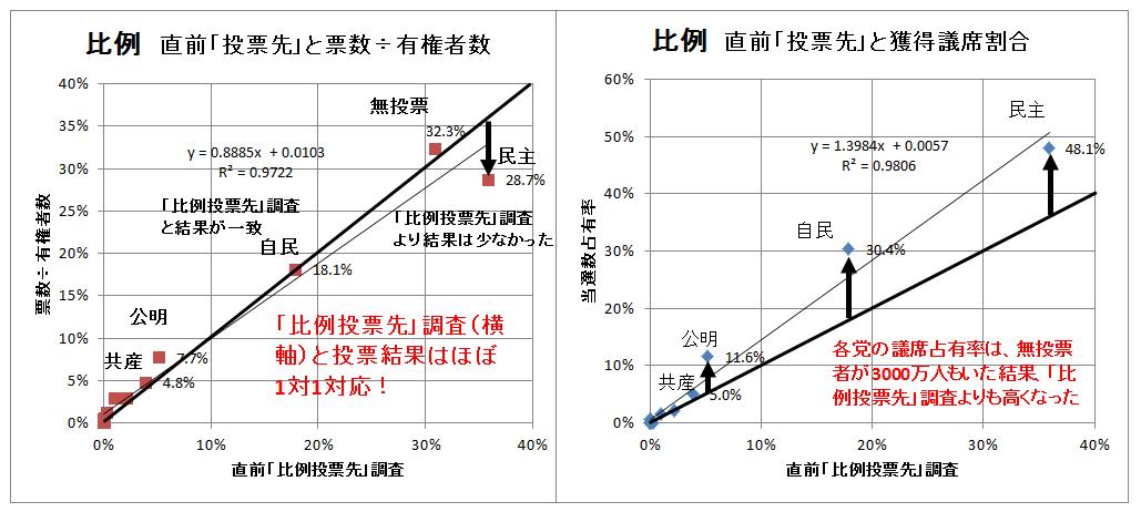 比例、比例投票先と票数と獲得議席割合(1)