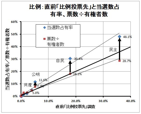 比例、比例投票先と票数と獲得議席割合(2)