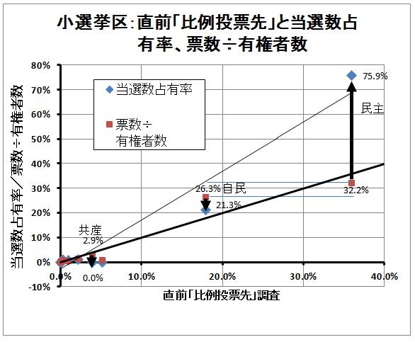 小選挙区、比例投票先と票数と獲得議席割合(2)