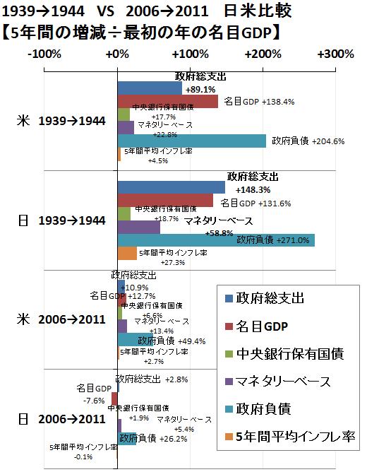金融と財政、戦時中と現在の日米比較1