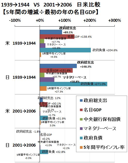 金融と財政、戦時中と現在の日米比較2