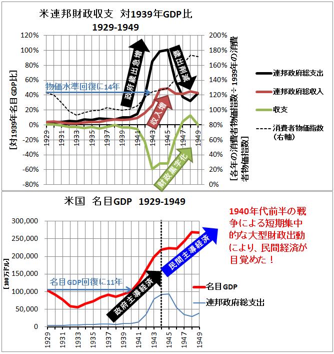 米戦時中経済指標